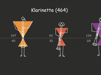 Geschlechterverteilung bei Klarinette in deutschen Orchestern