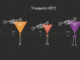 Anteil Männer/Frauen bei Trompete